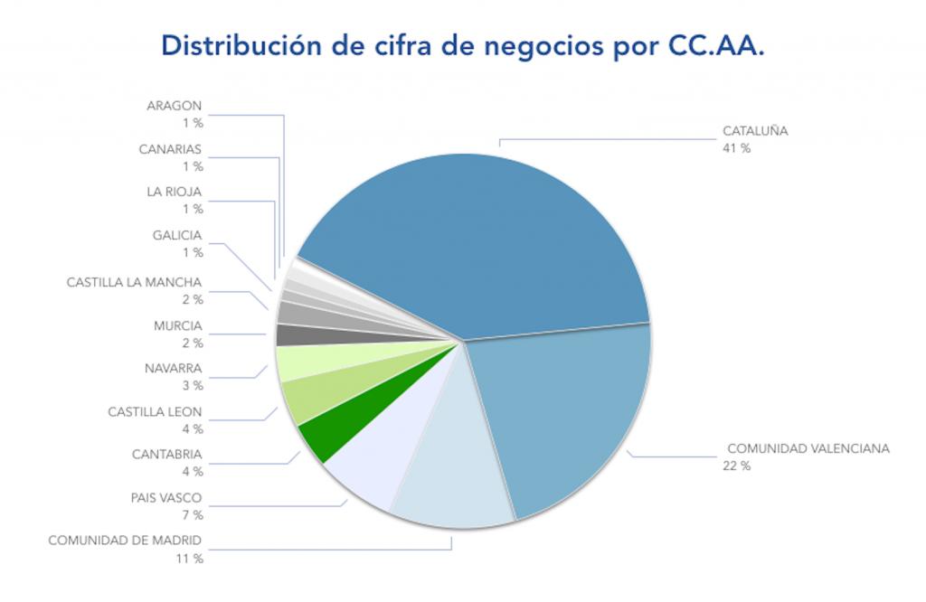 Distribucion por CCAA